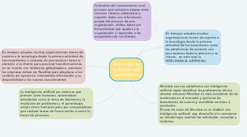 Mind Map: Tecnología en la Gestión del Conocimiento