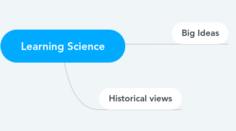 Mind Map: Learning Science