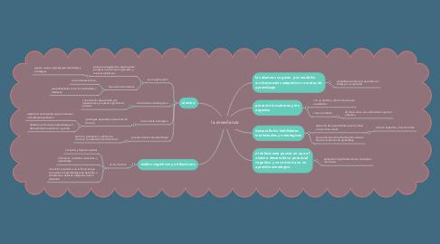 Mind Map: la enseñanza