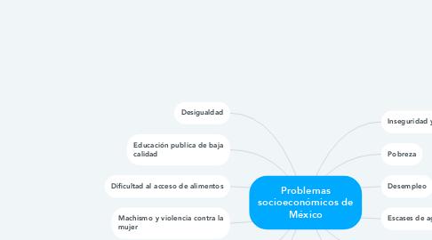 Mind Map: Problemas socioeconómicos de México