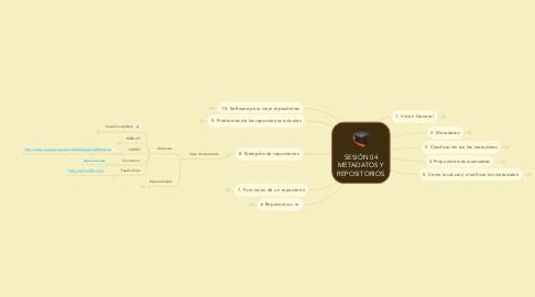 Mind Map: SESIÓN 04 METADATOS Y REPOSITORIOS