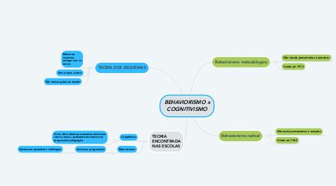Mind Map: BEHAVIORISMO x COGNITIVISMO