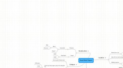 Mind Map: Hopi Wind Project