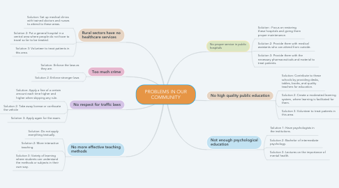 Mind Map: CHAPTER THREE: THE TWO-STORY VIEW