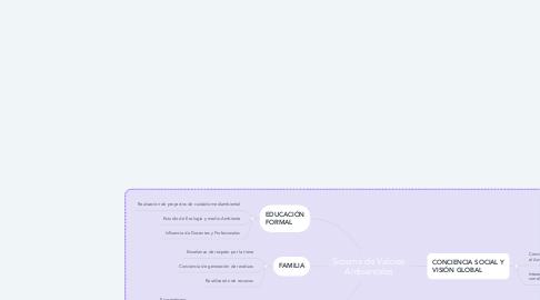 Mind Map: Sistema de Valores Ambientales