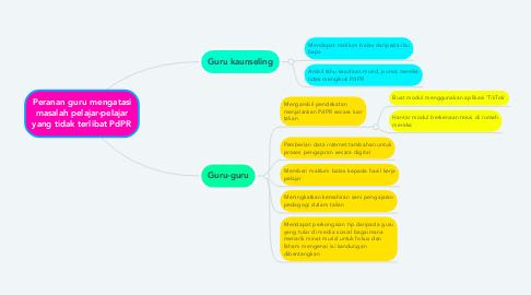 Mind Map: Peranan guru mengatasi masalah pelajar-pelajar yang tidak terlibat PdPR