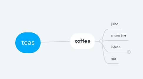 Mind Map: teas