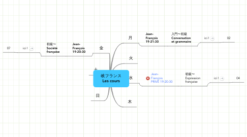 Mind Map: 岐フランス Les cours