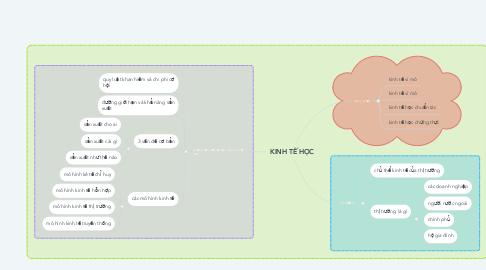 Mind Map: KINH TẾ HỌC
