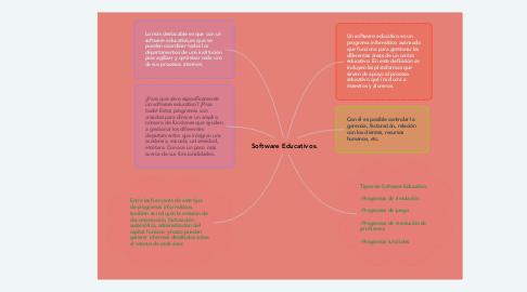 Mind Map: Software Educativos.