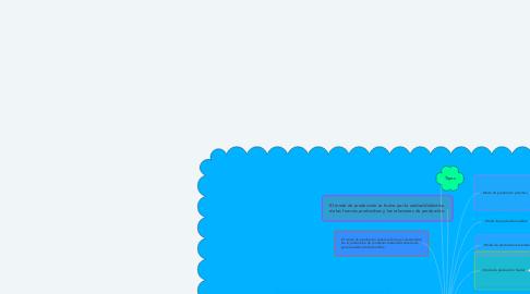Mind Map: MODO DE PRODUCCIÓN