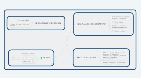 Mind Map: EVALUACION DE SGC