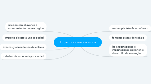 Mind Map: Impacto socioeconómico