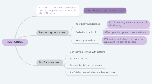 Mind Map: TIME FOR BED