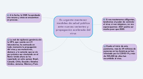 Mind Map: Es urgente mantener medidas de salud pública ante nuevas variantes y propagación acelerada del virus