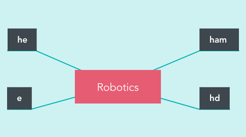 Mind Map: Robotics