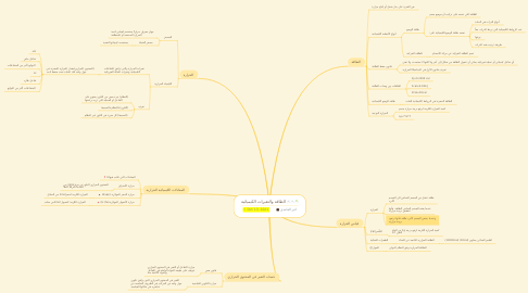Mind Map: الطاقة والتغيرات الكيميائية