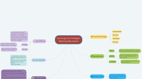 Mind Map: Tecnologia Da Soldagem (Eletrodo Revestido)