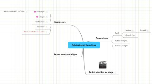 Mind Map: Publications interactives