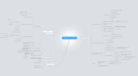 Mind Map: Набор подписчиков из Вконтакте