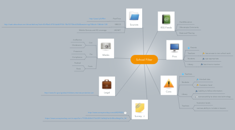Mind Map: School Filter