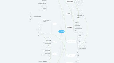 Mind Map: PS Value Prop