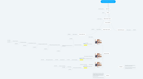 Mind Map: Brand building and design