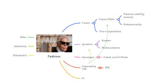Mind Map: Fashions