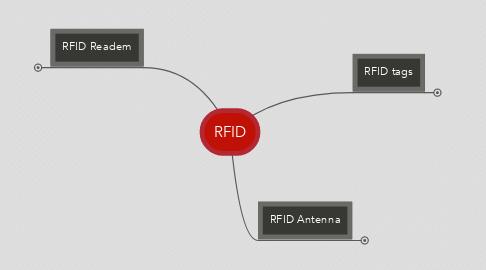 Mind Map: RFID
