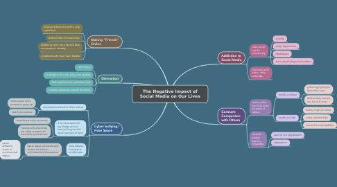 Mind Map: The Negative Impact of Social Media on Our Lives