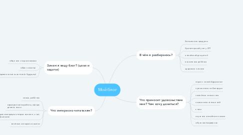 Mind Map: Мой блог