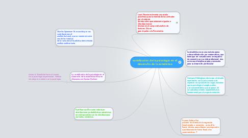Mind Map: contribución de la psicologia en el desarrollo de la estadistica