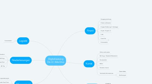 Mind Map: Digitalisierung Div 4 / Alle Divs