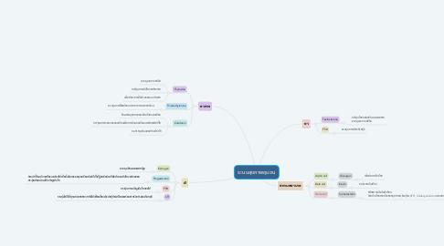 Mind Map: ระบบต่อมไร้ท่อ