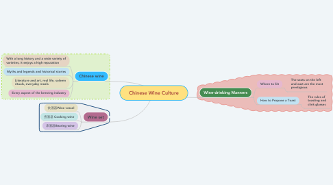 Mind Map: Chinese Wine Culture