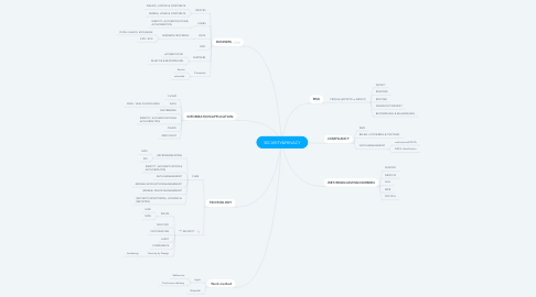 Mind Map: SECURITY&PRIVACY