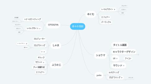 Mind Map: 各々の役割