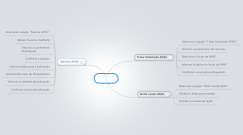 Mind Map: SISREG