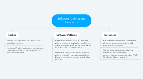 Mind Map: Software Architecture Concepts