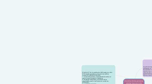Mind Map: Derechos de las personas adultas mayores en la historia