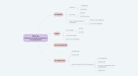 Mind Map: Методы психолого-педагогического исследования
