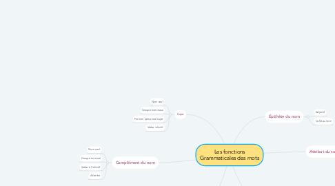Mind Map: Les fonctions Grammaticales des mots
