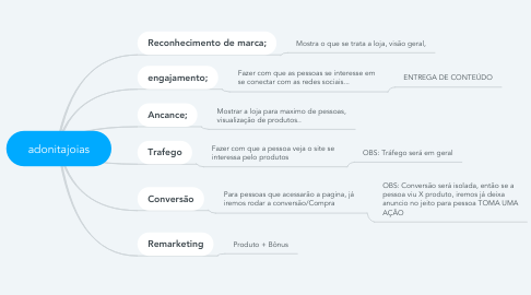 Mind Map: adonitajoias