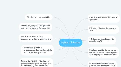 Mind Map: Ações alinhadas