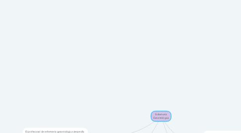 Mind Map: Enfermería Gerontológica