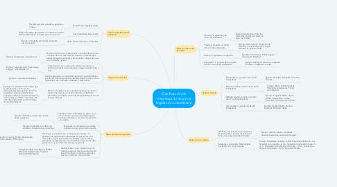 Mind Map: Clasificación de empresas de según la legislación colombiana