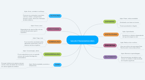 Mind Map: NEUROTRANSMISSORES