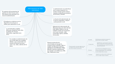 Mind Map: Administración de redes telemáticas