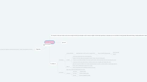 Mind Map: Actos del Habla