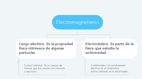 Mind Map: Electromagnetismo